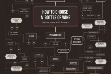Courtesy of Wine Folly.